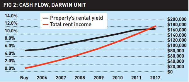 strategies-to-uncover-rental-hotspots-figure-2