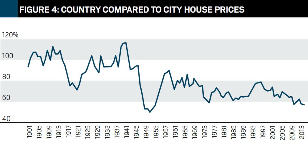 Zadel Property Education Property Market Analysis John Lindeman Figure 4