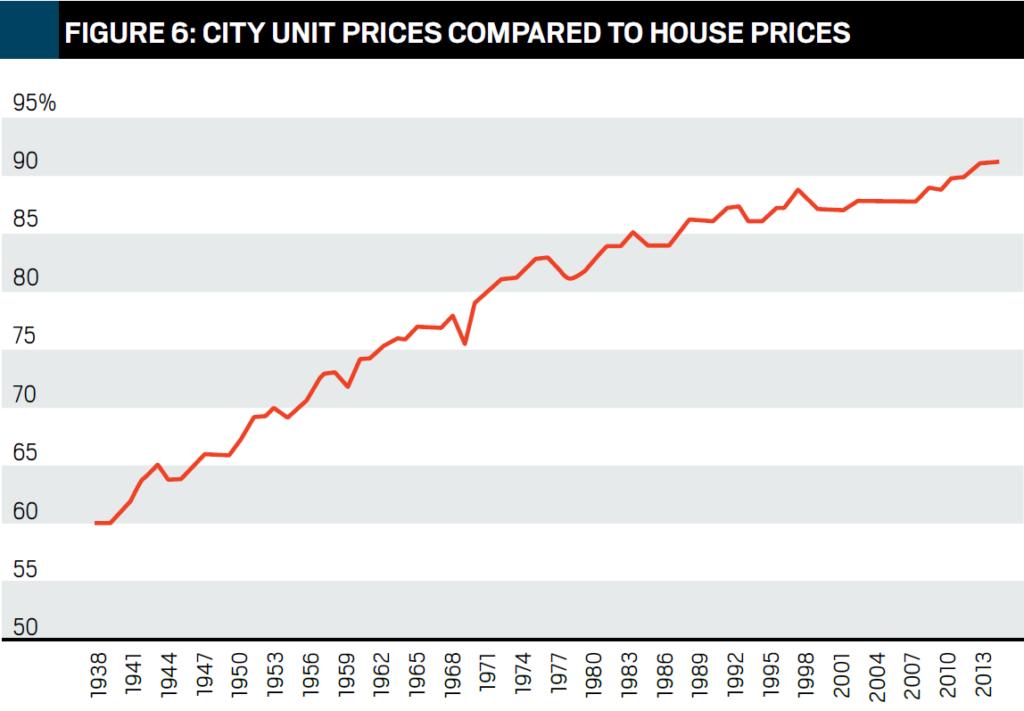 Zadel Property Education Property Market Analysis John Lindeman Figure 6